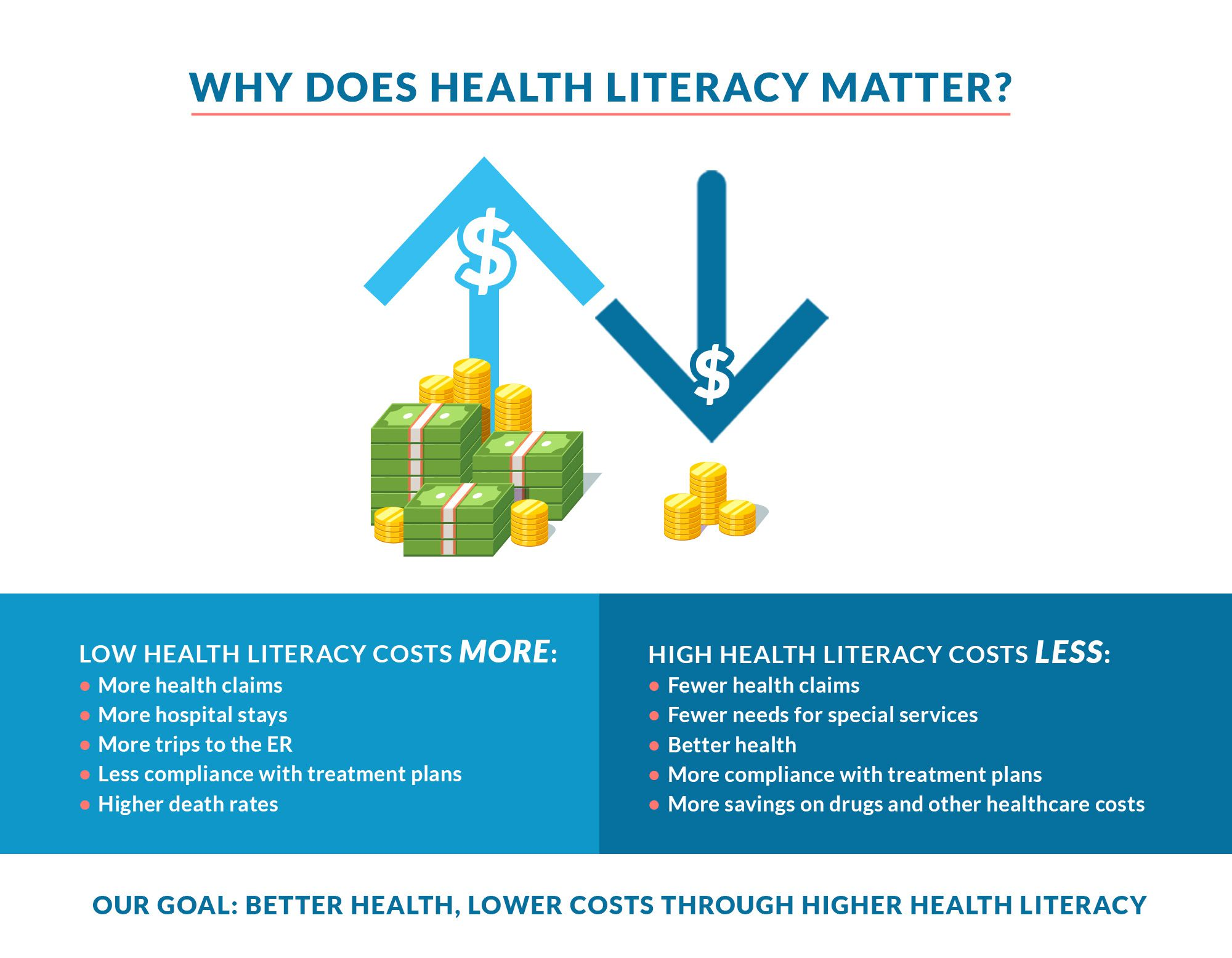 Low health literacy costs more. High health literacy costs less.