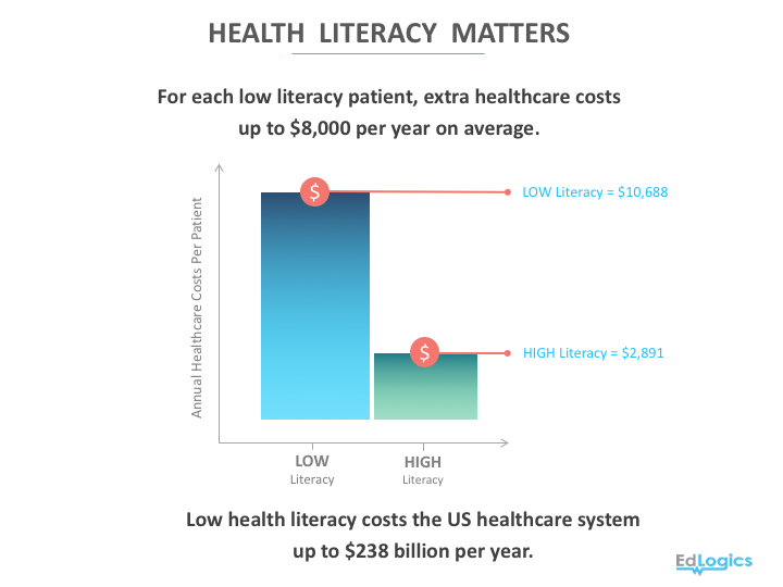 For each low literacy patient, extra healthcare costs $8k/year on average